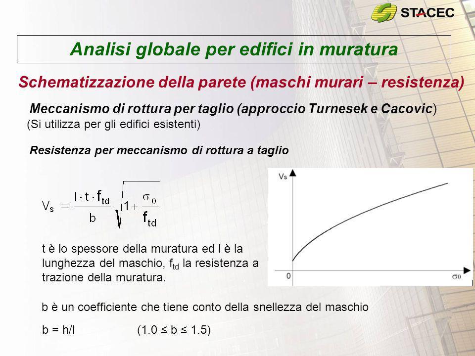 Analisi globale per edifici in muratura Schematizzazione della parete (maschi murari – resistenza) Meccanismo di rottura per taglio (approccio Turnese