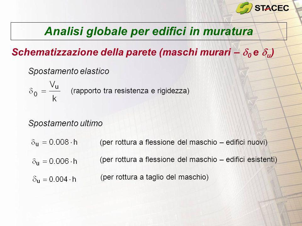 Analisi globale per edifici in muratura Schematizzazione della parete (maschi murari – 0 e u ) (rapporto tra resistenza e rigidezza) (per rottura a fl