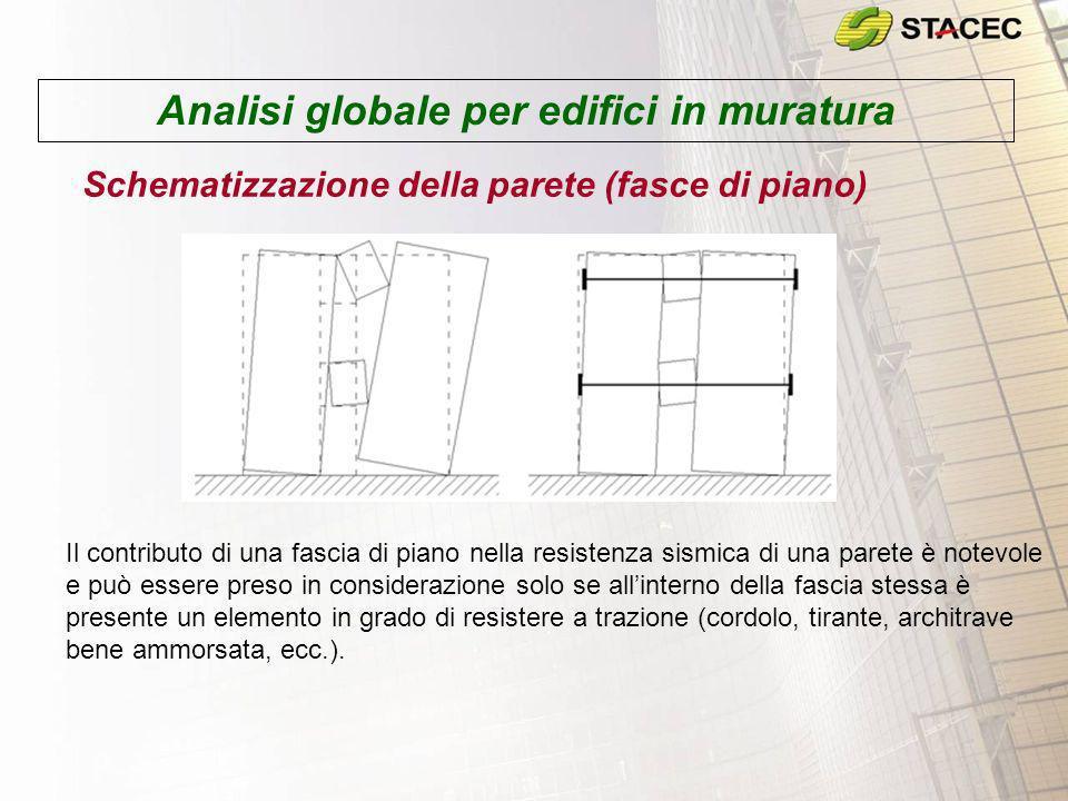 Analisi globale per edifici in muratura Schematizzazione della parete (fasce di piano) Il contributo di una fascia di piano nella resistenza sismica d