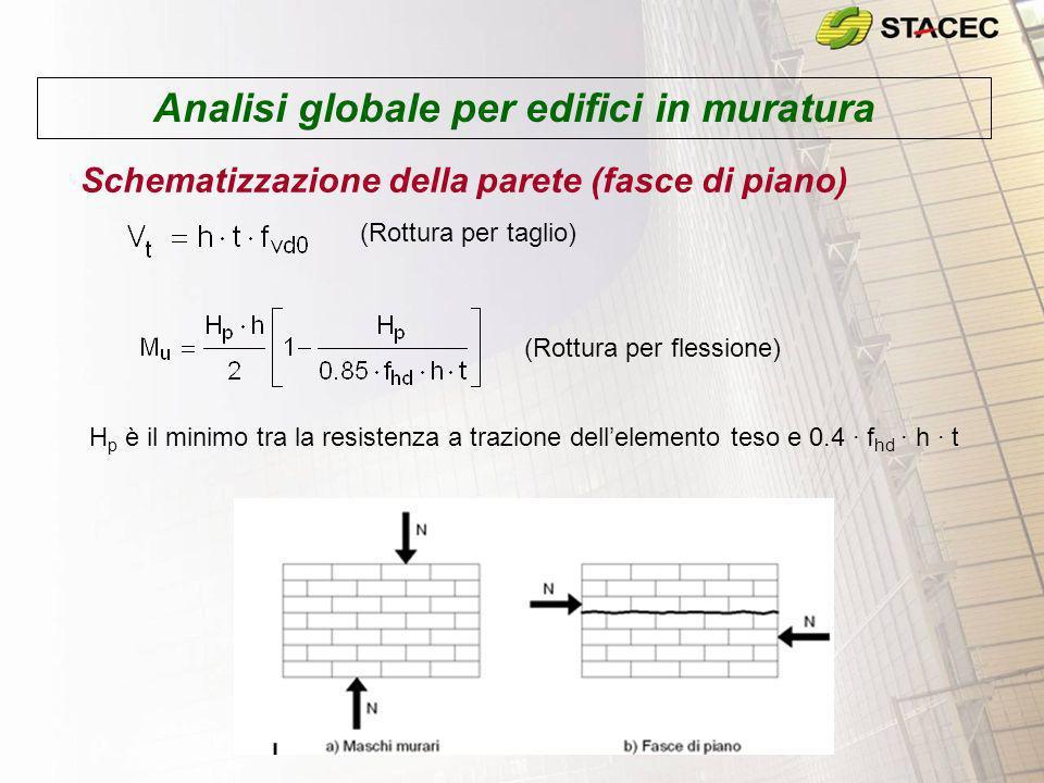 Analisi globale per edifici in muratura Schematizzazione della parete (fasce di piano) (Rottura per taglio) (Rottura per flessione) H p è il minimo tr