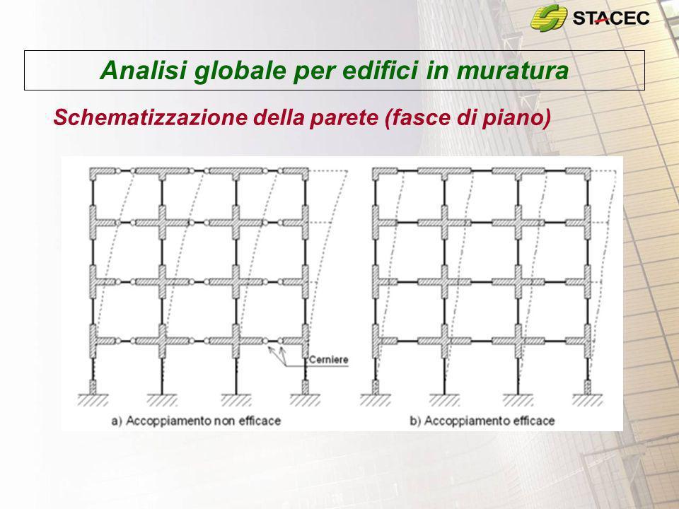 Analisi globale per edifici in muratura Schematizzazione della parete (fasce di piano)