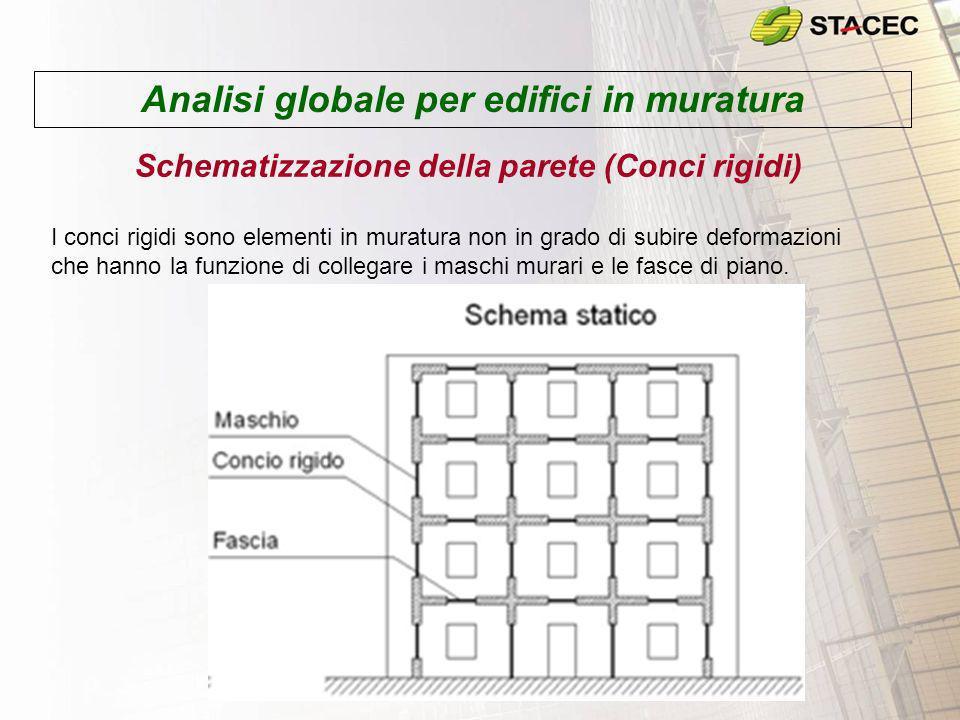 Analisi globale per edifici in muratura Schematizzazione della parete (Conci rigidi) I conci rigidi sono elementi in muratura non in grado di subire d