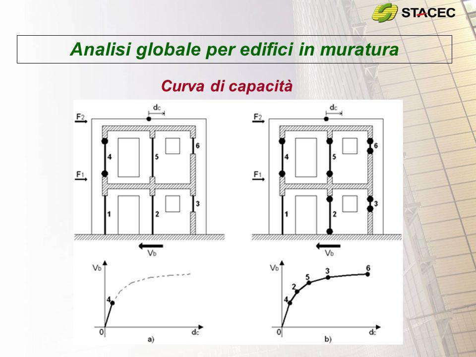 Analisi globale per edifici in muratura Curva di capacità