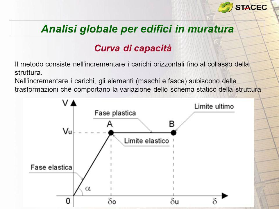 Analisi globale per edifici in muratura Curva di capacità Il metodo consiste nellincrementare i carichi orizzontali fino al collasso della struttura.