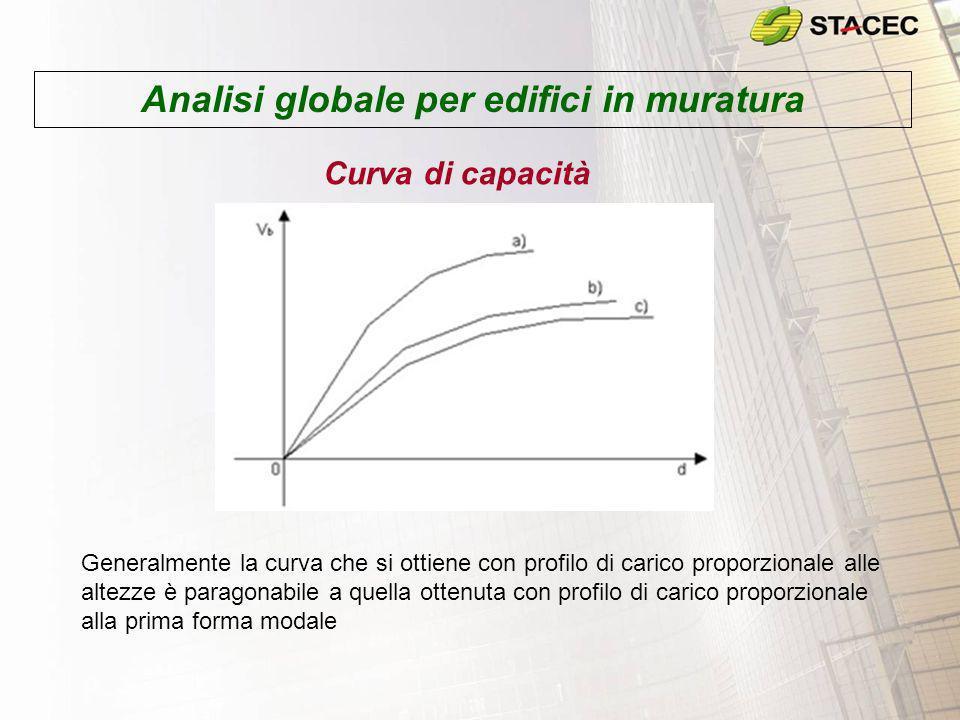 Analisi globale per edifici in muratura Curva di capacità Generalmente la curva che si ottiene con profilo di carico proporzionale alle altezze è para