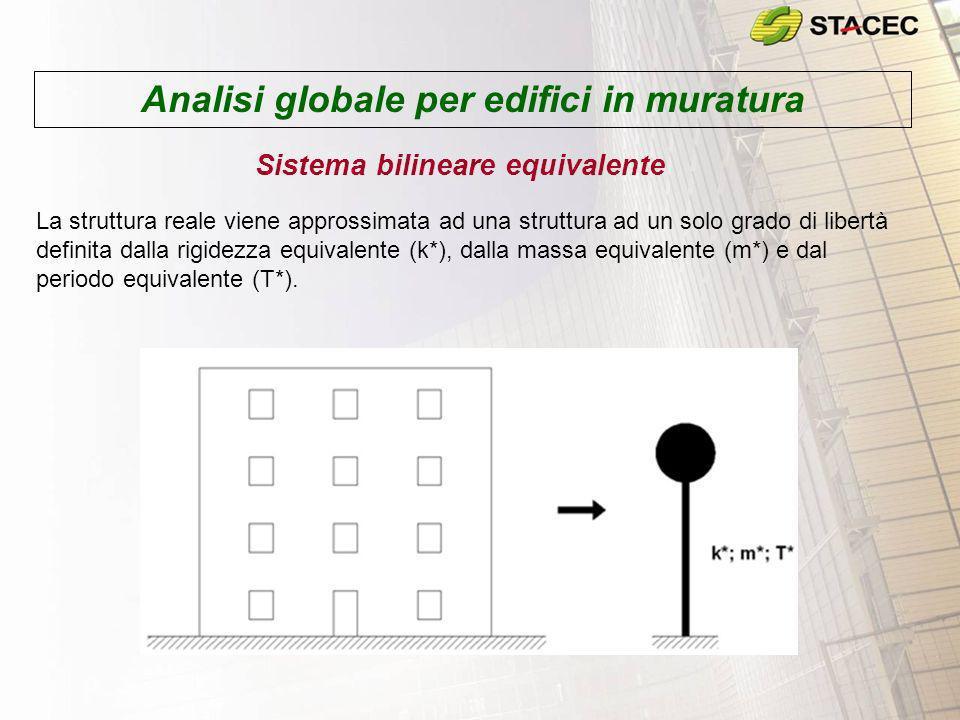 Analisi globale per edifici in muratura Sistema bilineare equivalente La struttura reale viene approssimata ad una struttura ad un solo grado di liber