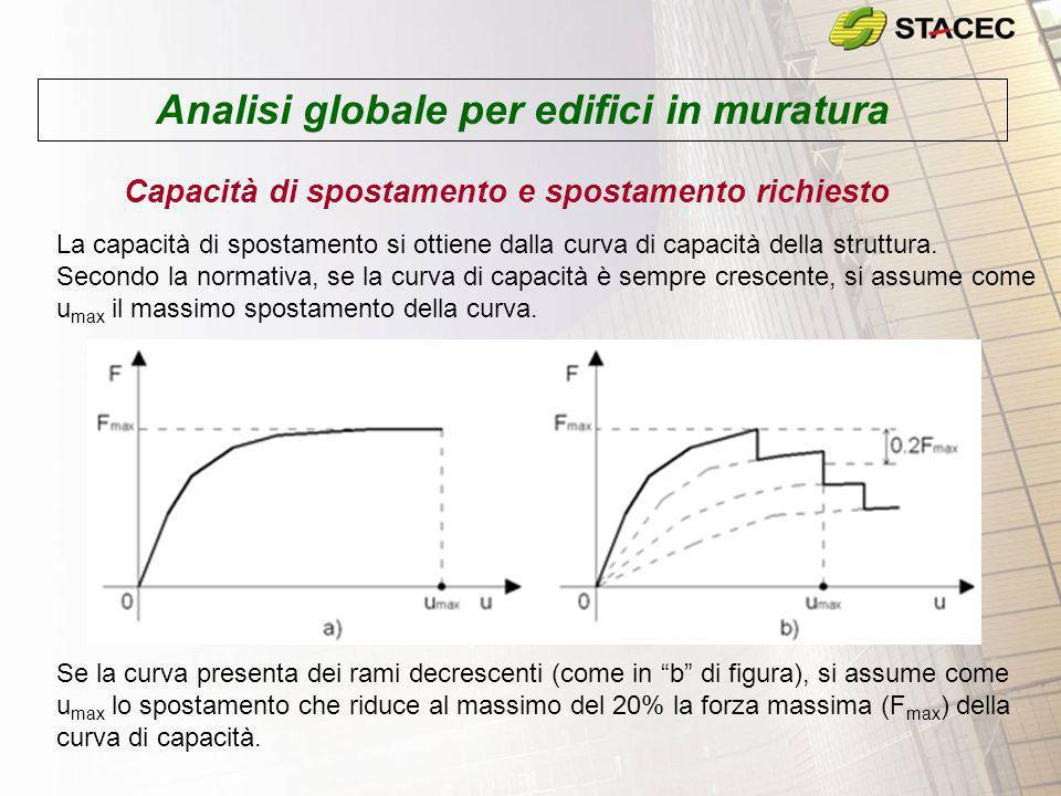 Analisi globale per edifici in muratura Capacità di spostamento e spostamento richiesto La capacità di spostamento si ottiene dalla curva di capacità