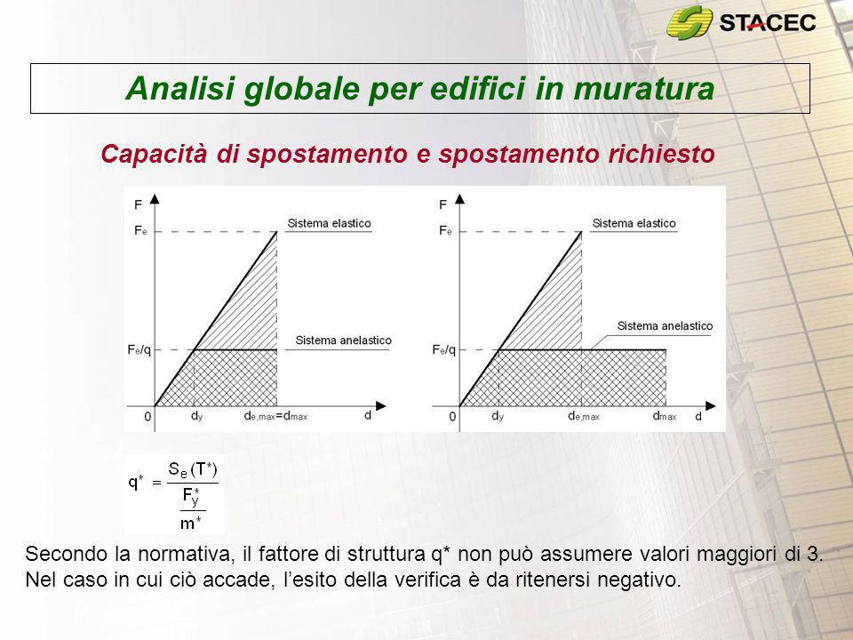 Analisi globale per edifici in muratura Capacità di spostamento e spostamento richiesto Secondo la normativa, il fattore di struttura q* non può assum