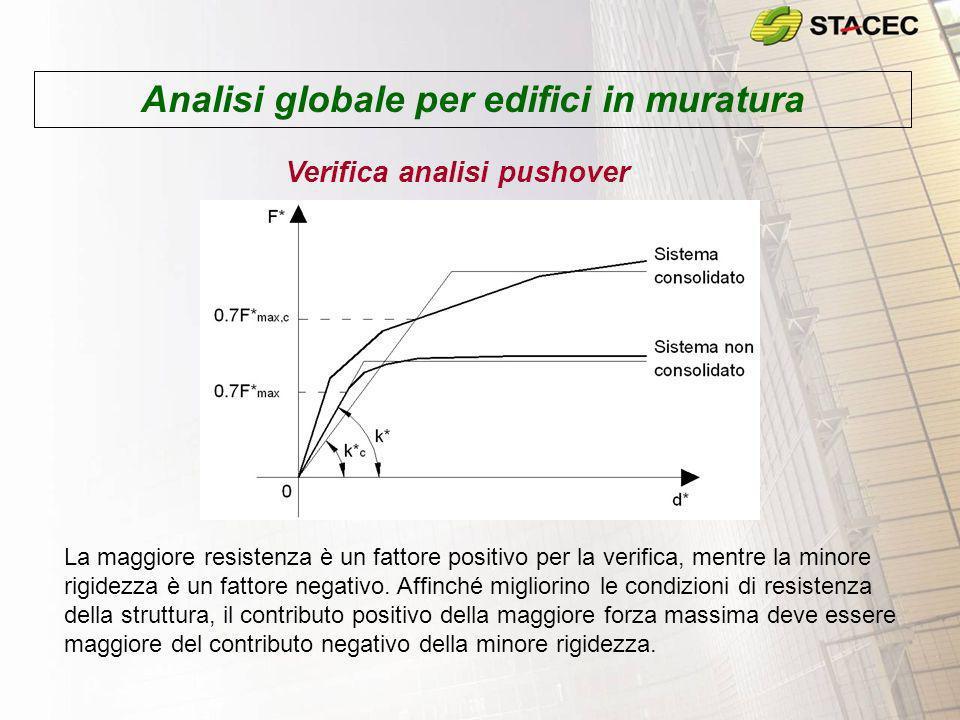 Analisi globale per edifici in muratura Verifica analisi pushover La maggiore resistenza è un fattore positivo per la verifica, mentre la minore rigid