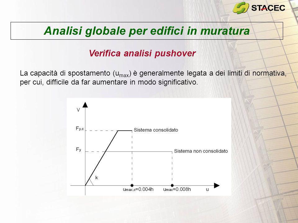 Analisi globale per edifici in muratura Verifica analisi pushover La capacità di spostamento (u max ) è generalmente legata a dei limiti di normativa,
