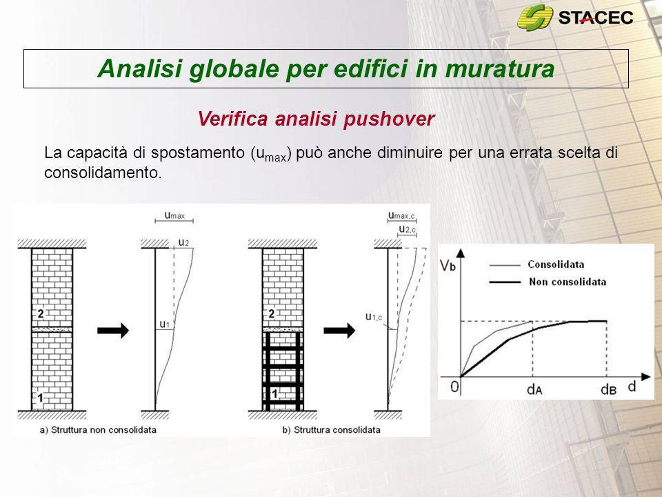 Analisi globale per edifici in muratura Verifica analisi pushover La capacità di spostamento (u max ) può anche diminuire per una errata scelta di con