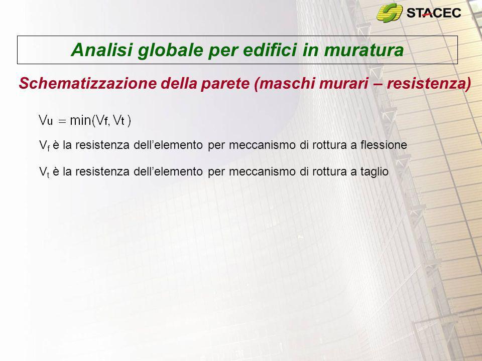 Analisi globale per edifici in muratura Schematizzazione della parete (maschi murari – resistenza) V f è la resistenza dellelemento per meccanismo di