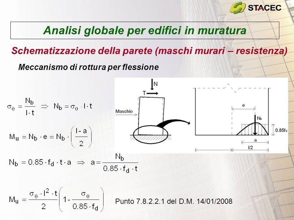 Analisi globale per edifici in muratura Schematizzazione della parete (maschi murari – resistenza) Meccanismo di rottura per flessione Punto 7.8.2.2.1