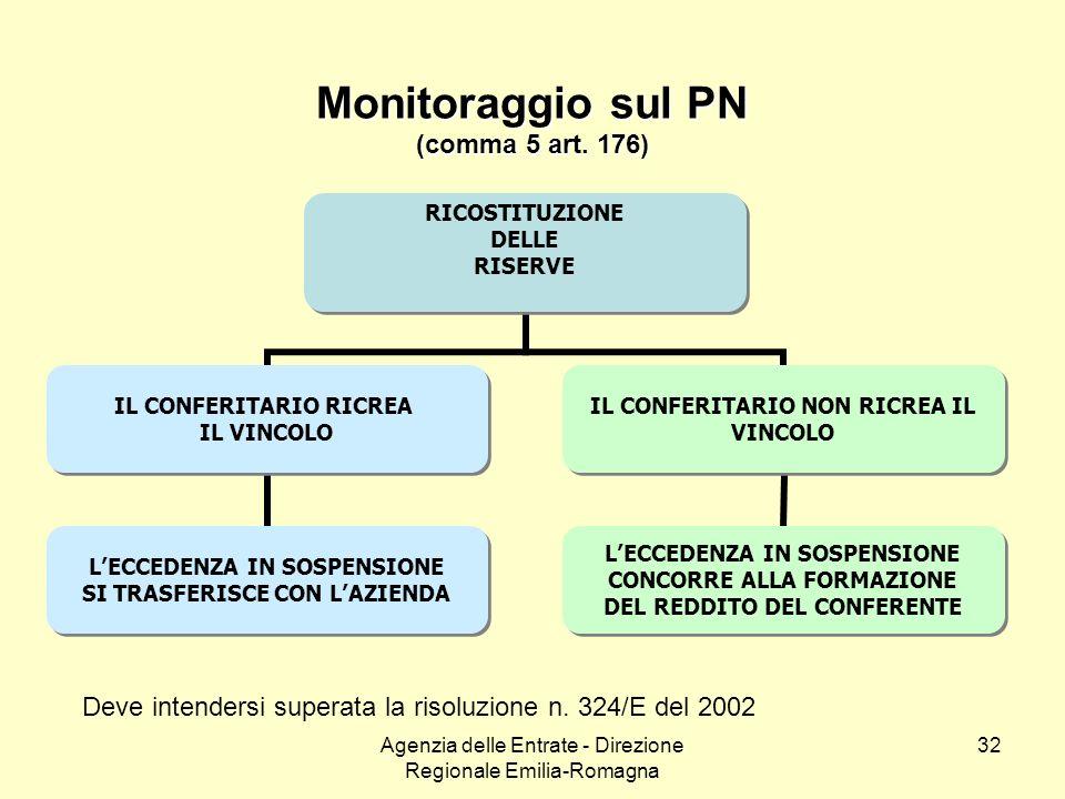 Agenzia delle Entrate - Direzione Regionale Emilia-Romagna 32 Monitoraggio sul PN (comma 5 art. 176) RICOSTITUZIONE DELLE RISERVE IL CONFERITARIO RICR