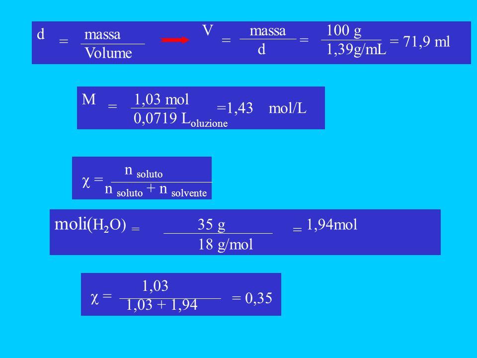 M 1,03 mol 0,0719 L oluzione = =1,43 mol/L d massa Volume = V massa d = 100 g 1,39g/mL = = 71,9 ml n soluto n soluto + n solvente = moli( H 2 O) = 35