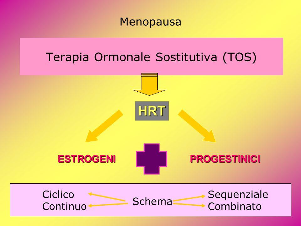 Terapia Ormonale Sostitutiva (TOS) Menopausa HRT ESTROGENIPROGESTINICI Ciclico Continuo Schema Sequenziale Combinato