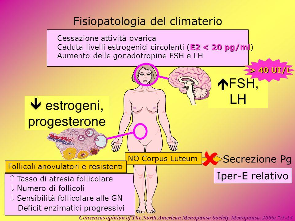 estrogeni, progesterone Tasso di atresia follicolare Numero di follicoli Sensibilità follicolare alle GN Deficit enzimatici progressivi Fisiopatologia