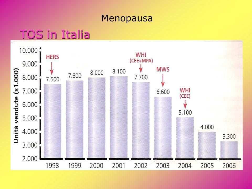 Menopausa TOS in Italia
