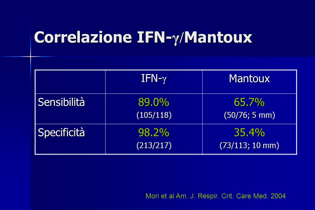 Correlazione IFN- γ/ Mantoux IFN- γ Mantoux Sensibilità89.0%(105/118)65.7% (50/76; 5 mm) Specificità98.2%(213/217)35.4% (73/113; 10 mm) Mori et al Am.