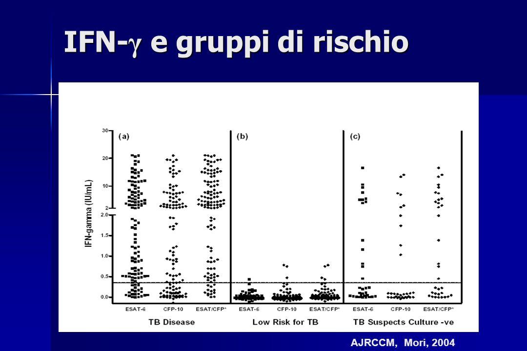 AJRCCM, Mori, 2004 IFN- γ e gruppi di rischio