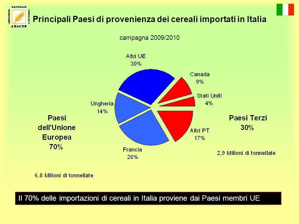 Principali Paesi di provenienza dei cereali importati in Italia campagna 2009/2010 Il 70% delle importazioni di cereali in Italia proviene dai Paesi membri UE