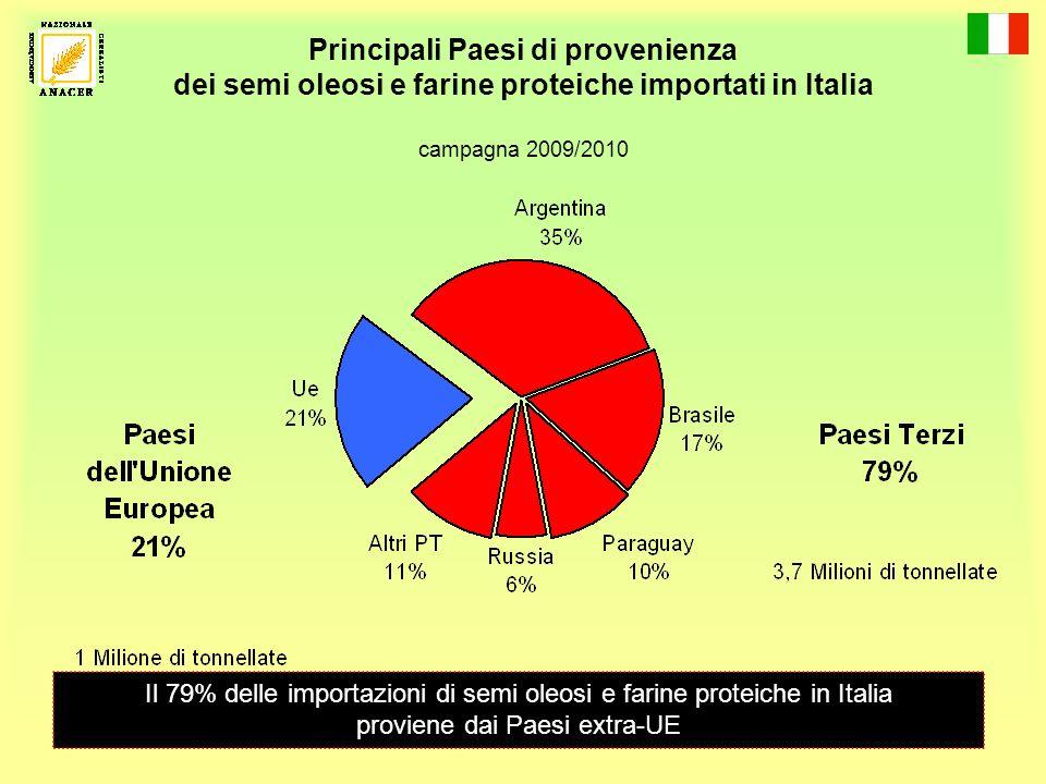 Principali Paesi di provenienza dei semi oleosi e farine proteiche importati in Italia campagna 2009/2010 Il 79% delle importazioni di semi oleosi e farine proteiche in Italia proviene dai Paesi extra-UE