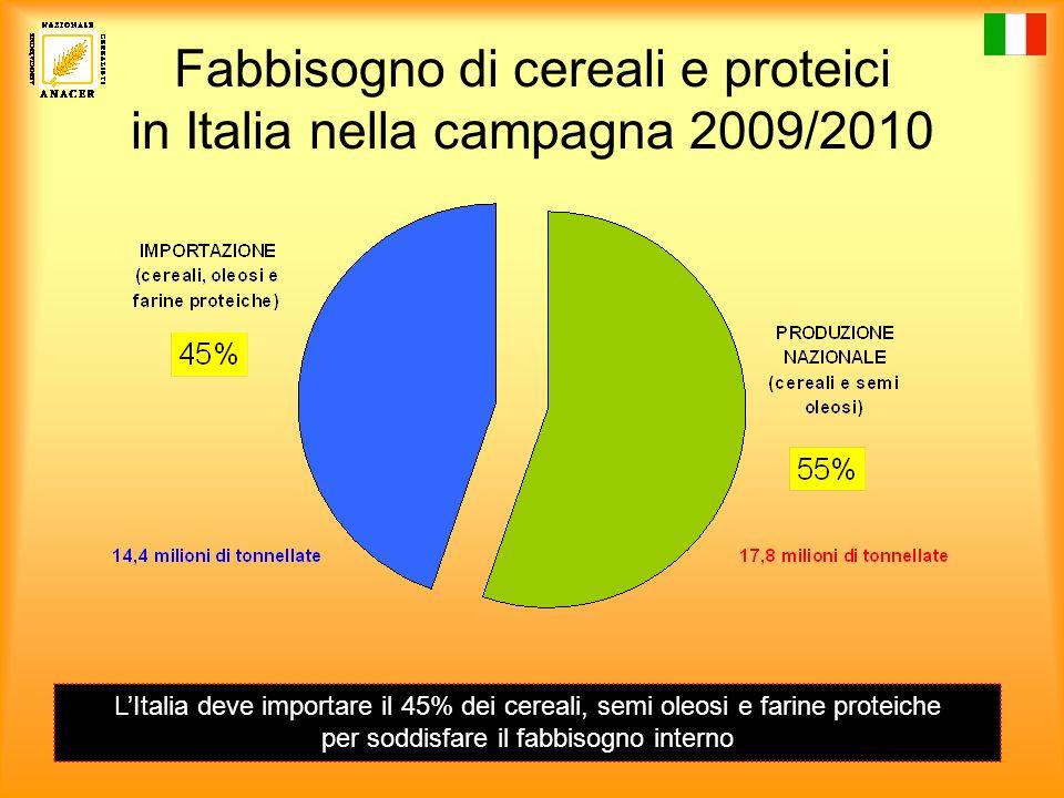 Importazioni dei principali cereali in Italia nella campagna di commercializzazione 2009/2010 (1/7/2009 – 30/6/2010) Grano tenero: 4.573.321 tonnellate Grano duro: 2.195.079 tonnellate Mais: 2.150.028 tonnellate Orzo: 798.934 tonnellate Totale Import: 9,7 milioni di tonnellate