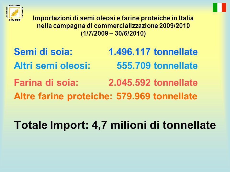 Importazioni di semi oleosi e farine proteiche in Italia nella campagna di commercializzazione 2009/2010 (1/7/2009 – 30/6/2010) Semi di soia: 1.496.117 tonnellate Altri semi oleosi: 555.709 tonnellate Farina di soia: 2.045.592 tonnellate Altre farine proteiche: 579.969 tonnellate Totale Import: 4,7 milioni di tonnellate