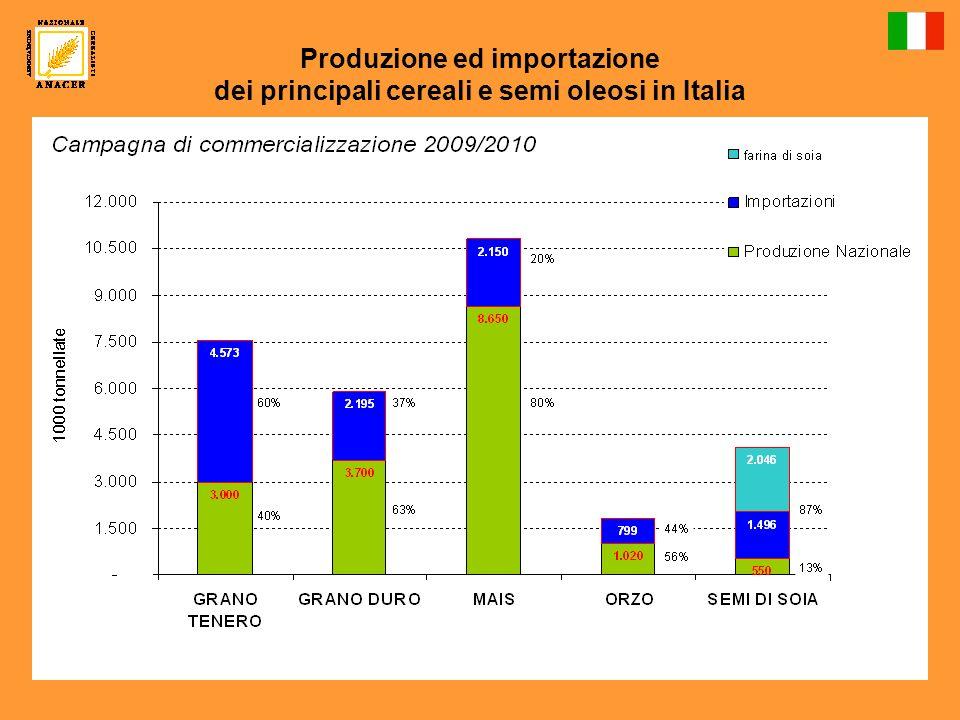 Importazioni dei principali cereali in Italia nella campagna di commercializzazione 2009/2010 (1/7/2009 – 30/6/2010)
