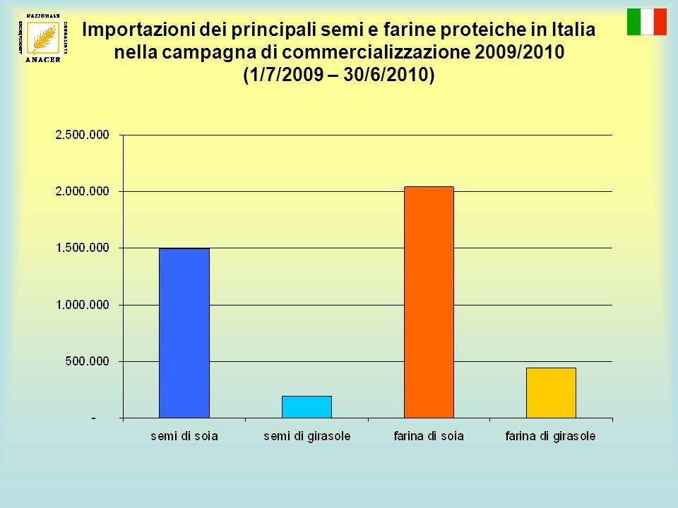Principali Paesi di provenienza dei cereali importati in Italia campagna 2009/2010 A)da Paesi UE 6,8 milioni di tonnellate, di cui: Francia: 2,5 milioni di tonnellate Ungheria: 1,4 milioni di tonnellate Austria: 856.000 tonnellate Germania: 834.000 tonnellate B)da Paesi terzi 2,9 milioni di tonnellate, di cui: Canada: 850.000 tonnellate Stati Uniti: 427.000 tonnellate Messico: 332.000 tonnellate Croazia: 276.000 tonnellate