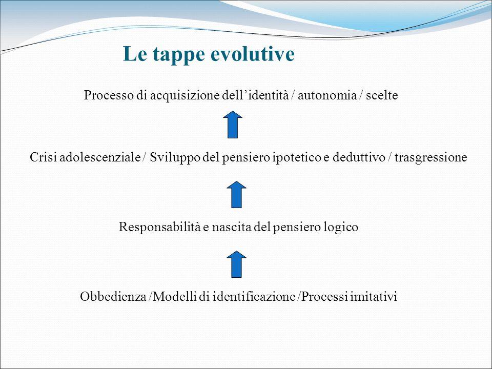 Le tappe evolutive Obbedienza /Modelli di identificazione /Processi imitativi Responsabilità e nascita del pensiero logico Crisi adolescenziale / Svil