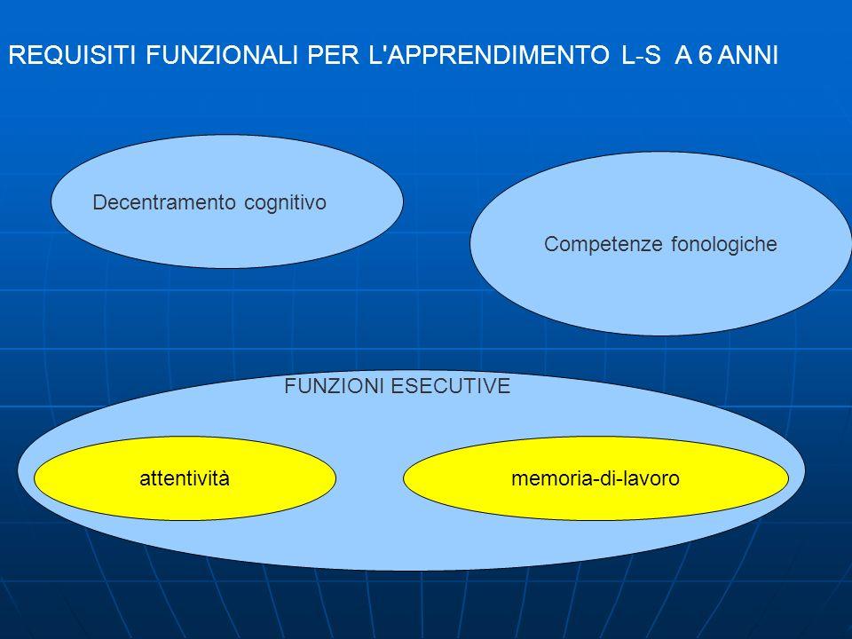REQUISITI FUNZIONALI PER L'APPRENDIMENTO L-S A 6 ANNI Decentramento cognitivo Competenze fonologiche FUNZIONI ESECUTIVE attentivitàmemoria-di-lavoro