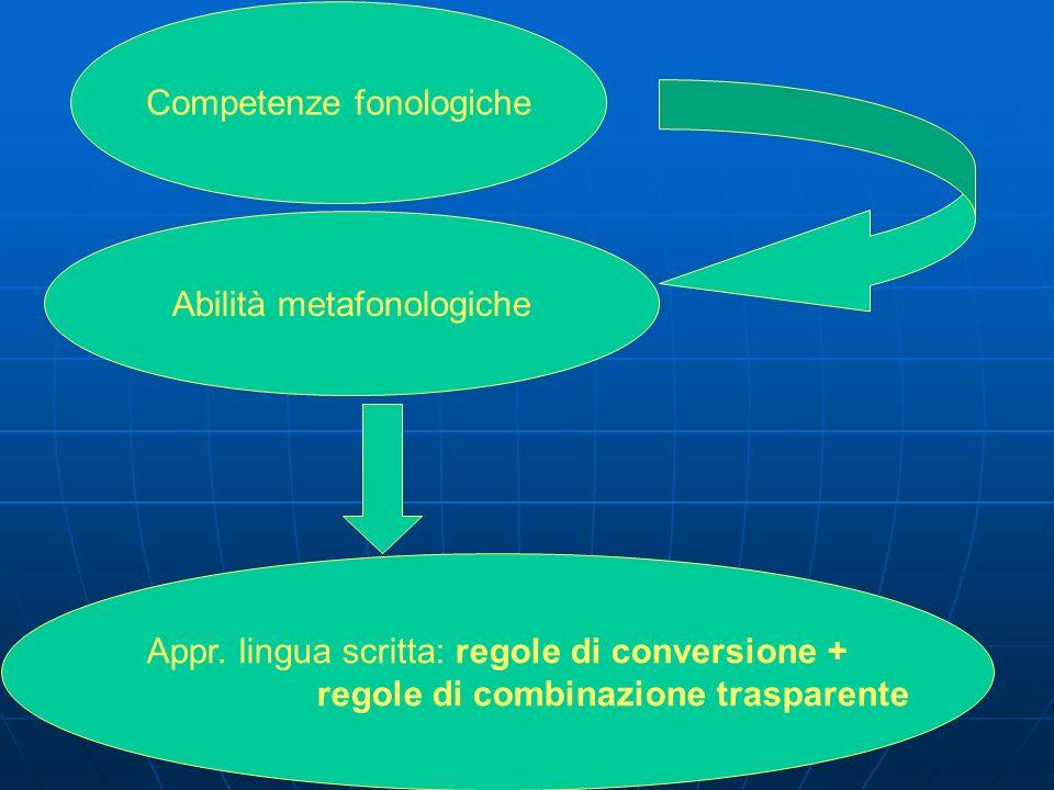Competenze fonologiche Appr. lingua scritta: regole di conversione + regole di combinazione trasparente Abilità metafonologiche