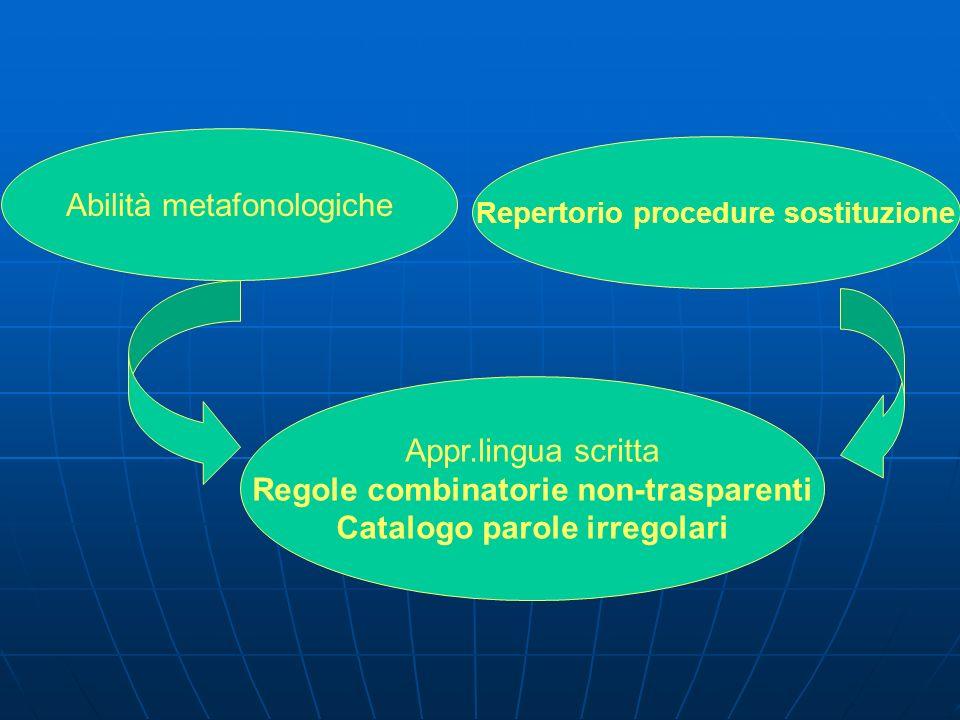 Abilità metafonologiche Repertorio procedure sostituzione Appr.lingua scritta Regole combinatorie non-trasparenti Catalogo parole irregolari