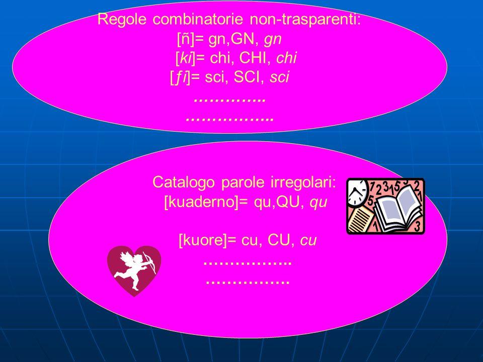 Regole combinatorie non-trasparenti: [ñ]= gn,GN, gn [ki]= chi, CHI, chi [ƒi]= sci, SCI, sci ………….. …………….. Catalogo parole irregolari: [kuaderno]= qu,