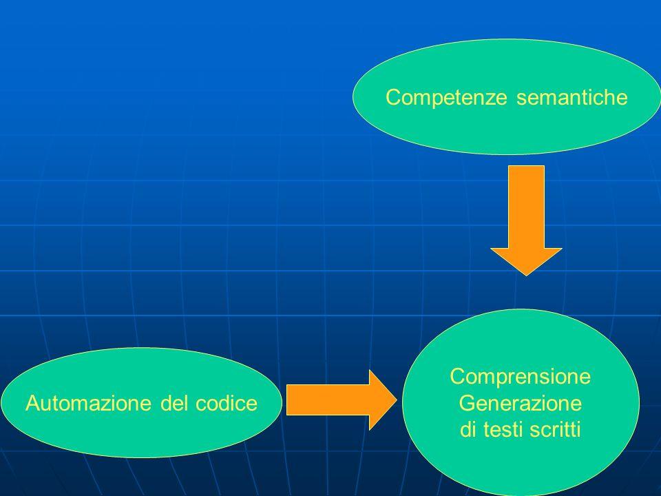 Competenze semantiche Automazione del codice Comprensione Generazione di testi scritti