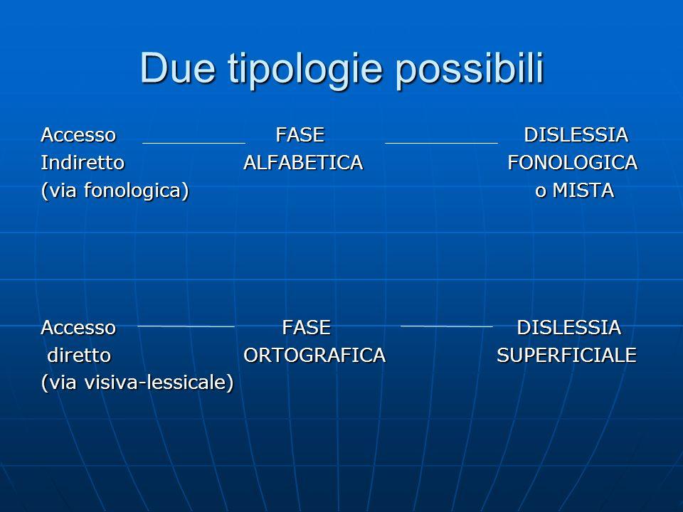 Due tipologie possibili Accesso FASE DISLESSIA Indiretto ALFABETICA FONOLOGICA (via fonologica) o MISTA Accesso FASE DISLESSIA diretto ORTOGRAFICA SUP