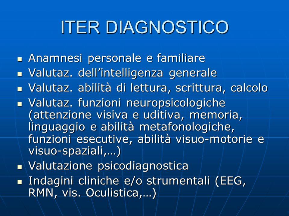 ITER DIAGNOSTICO Anamnesi personale e familiare Anamnesi personale e familiare Valutaz. dellintelligenza generale Valutaz. dellintelligenza generale V
