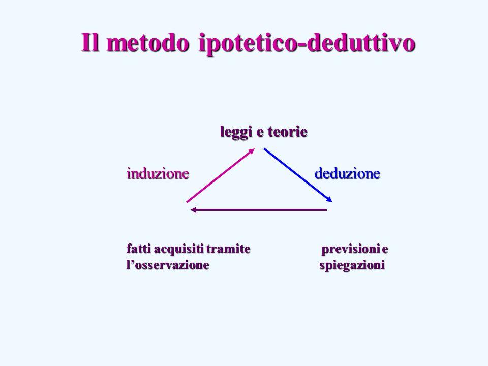leggi e teorie induzione induzionededuzione fatti acquisiti tramite previsioni e losservazione spiegazioni Il metodo ipotetico-deduttivo