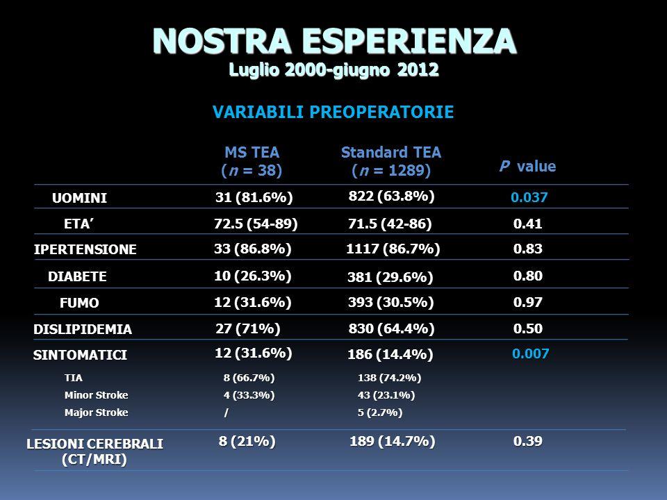 SINTOMATICI ETA LESIONI CEREBRALI (CT/MRI) 72.5 (54-89) UOMINI 31 (81.6%) 822 (63.8%) MS TEA (n = 38) Standard TEA (n = 1289) 71.5 (42-86) 12 (31.6%)
