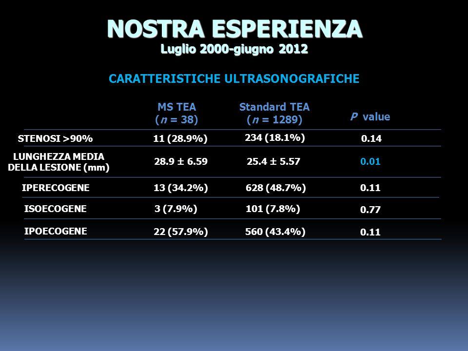 CARATTERISTICHE ULTRASONOGRAFICHE NOSTRA ESPERIENZA Luglio 2000-giugno 2012 LUNGHEZZA MEDIA DELLA LESIONE (mm) ISOECOGENE 28.9 ± 6.59 STENOSI >90% 11