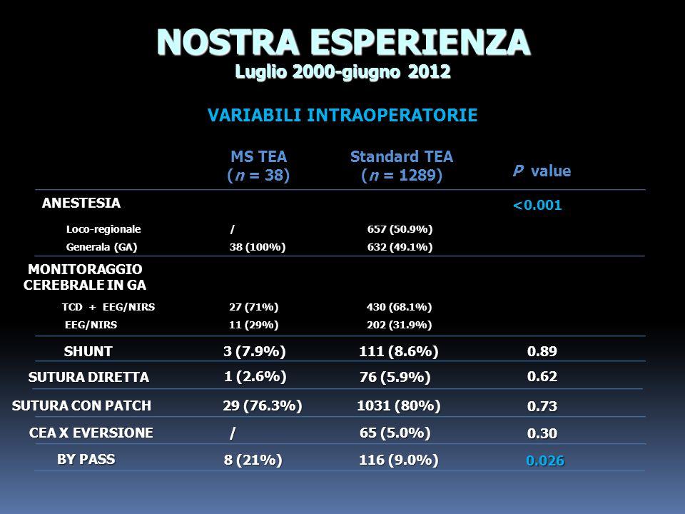 VARIABILI INTRAOPERATORIE NOSTRA ESPERIENZA Luglio 2000-giugno 2012 SHUNT SUTURA CON PATCH 3 (7.9%) ANESTESIA MS TEA (n = 38) Standard TEA (n = 1289)