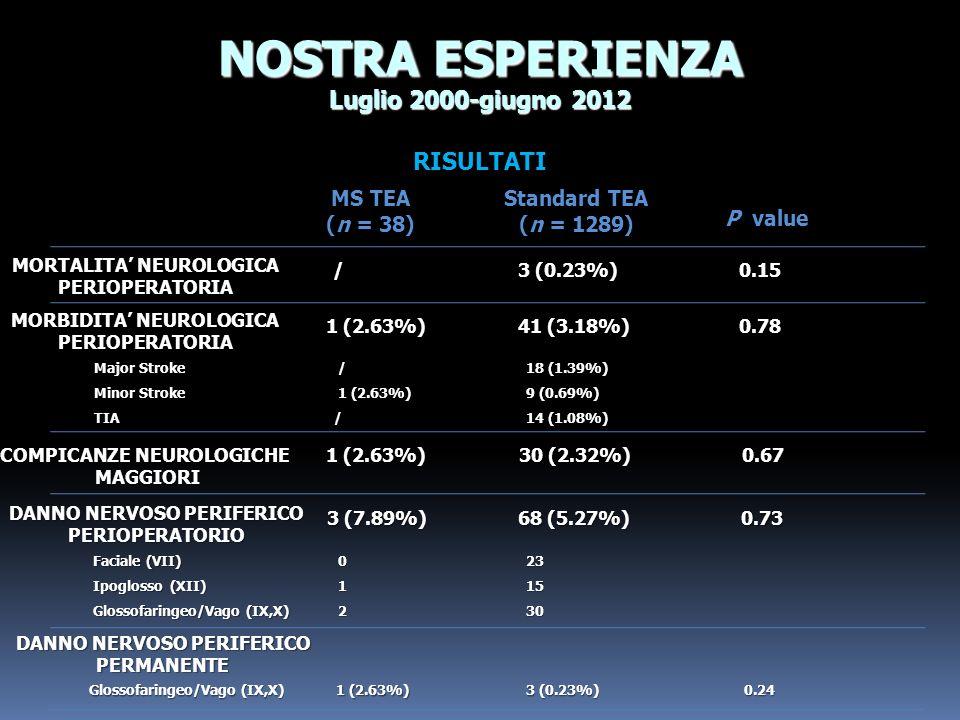 RISULTATI NOSTRA ESPERIENZA Luglio 2000-giugno 2012 COMPICANZE NEUROLOGICHE MAGGIORI 1 (2.63%) MORTALITA NEUROLOGICA PERIOPERATORIA MS TEA (n = 38) St
