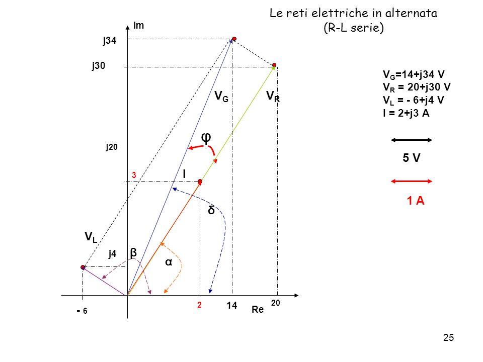 25 Le reti elettriche in alternata (R-L serie) V G =14+j34 V V R = 20+j30 V V L = - 6+j4 V I = 2+j3 A 5 V 1 A φ Re Im - 6 20 j4 j20 j30 VRVR 2 3 I 14 j34 VLVL δ α β VGVG