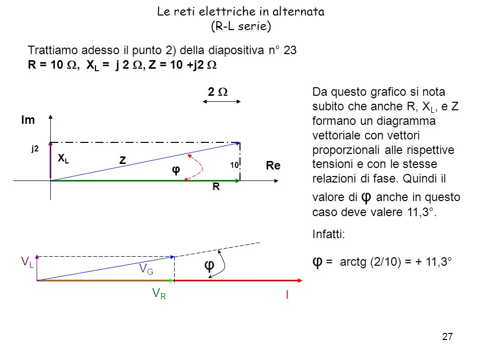 27 Le reti elettriche in alternata (R-L serie) Trattiamo adesso il punto 2) della diapositiva n° 23 R = 10, X L = j 2, Z = 10 +j2 2 Re Im 10 j2 R XLXL Z φ Da questo grafico si nota subito che anche R, X L, e Z formano un diagramma vettoriale con vettori proporzionali alle rispettive tensioni e con le stesse relazioni di fase.