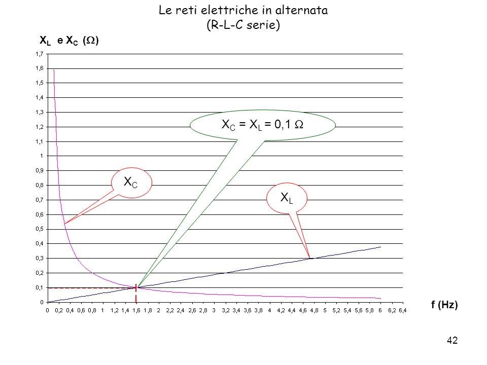 42 Le reti elettriche in alternata (R-L-C serie) X L e X C ( ) f (Hz) XCXC XLXL X C = X L = 0,1