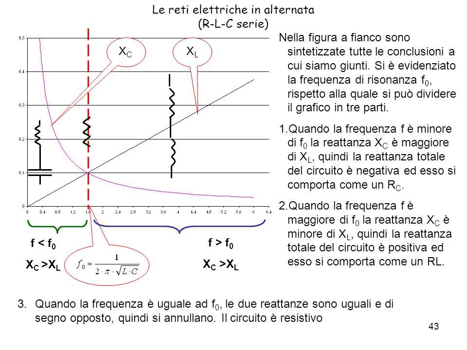 43 Le reti elettriche in alternata (R-L-C serie) XCXC XLXL f < f 0 X C >X L f > f 0 X C >X L Nella figura a fianco sono sintetizzate tutte le conclusioni a cui siamo giunti.
