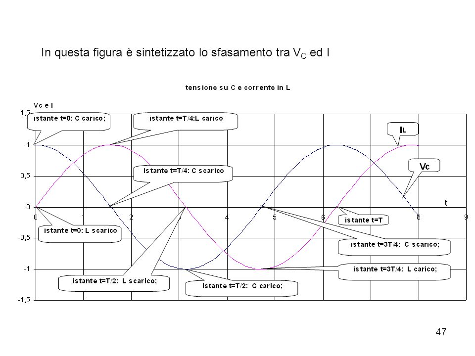 47 In questa figura è sintetizzato lo sfasamento tra V C ed I