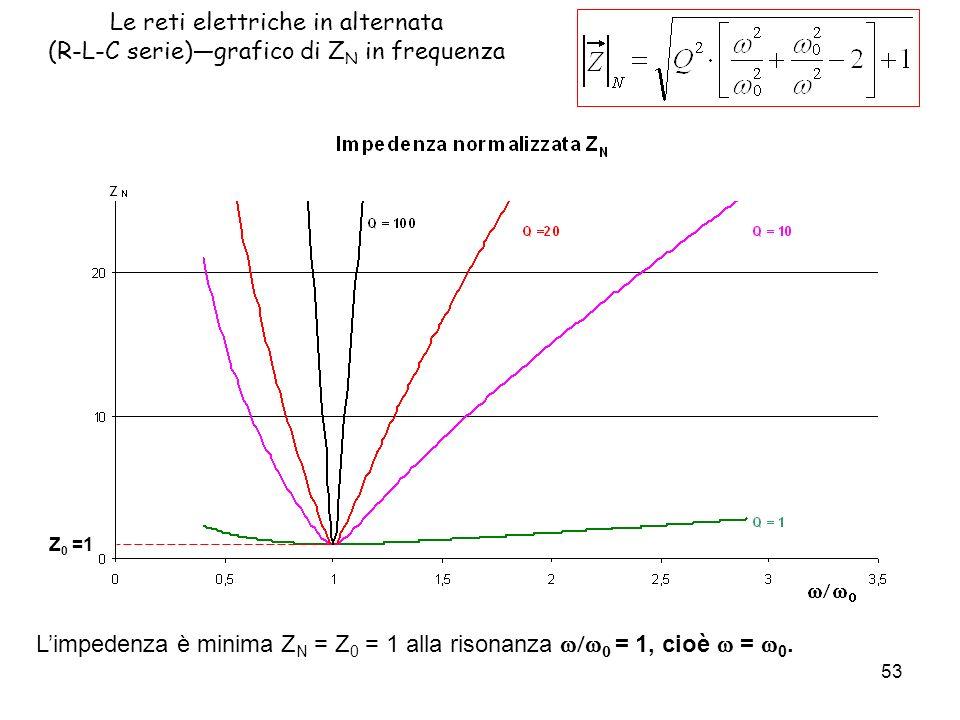 53 Le reti elettriche in alternata (R-L-C serie)grafico di Z N in frequenza Limpedenza è minima Z N = Z 0 = 1 alla risonanza = 1, cioè = 0.
