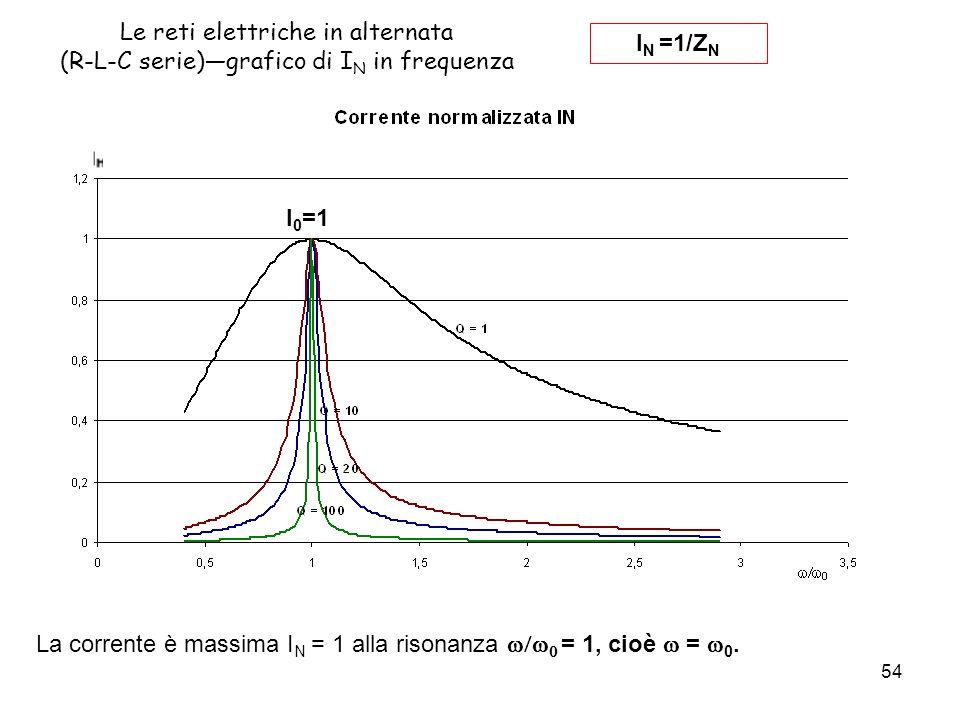 54 Le reti elettriche in alternata (R-L-C serie)grafico di I N in frequenza I N =1/Z N La corrente è massima I N = 1 alla risonanza = 1, cioè = 0.